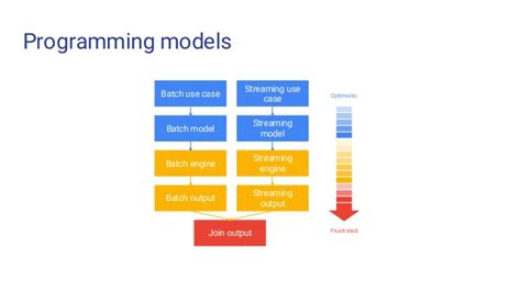 The Next Generation of Data Processing and Open Source