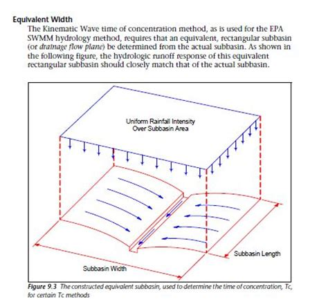 Incorrect EPA SWMM basin Width and Length in SSA