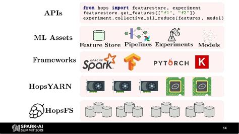 End-to-End Spark/TensorFlow/PyTorch Pipelines with