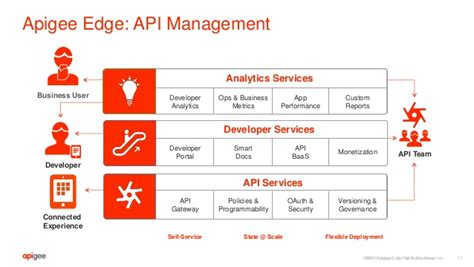 Building APIs with Apigee Edge and Microsoft Azure